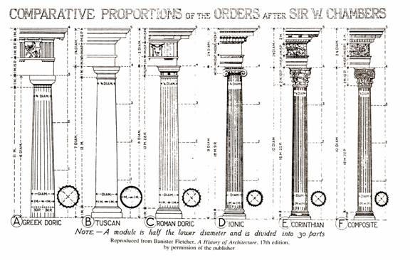 The five noble orders of architecture for 5 orders of architecture